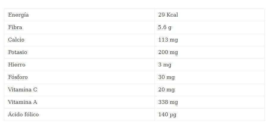 propiedades nutricionales de las acelgas