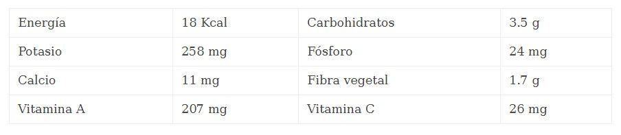 nutrientes del tomate