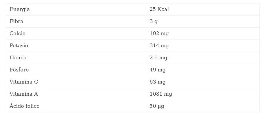 valor nutricional de 100 gramos de berros
